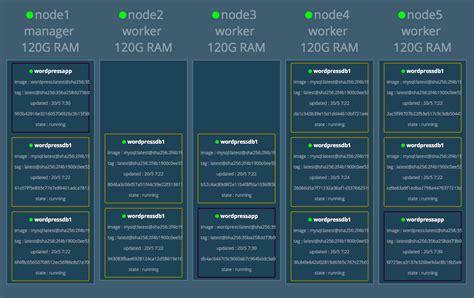 docker distribution tutorial topology aware scheduling under docker v17 05 0 swarm mode