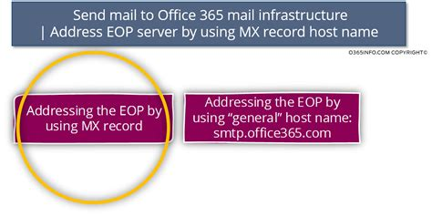 Office 365 Mail Host Name Send Mail To Exchange Using Standard Smtp Session