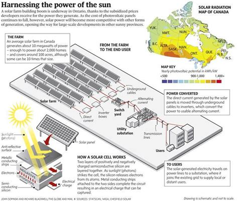 Scale Drawing Program solar power surging to forefront of canadian energy the