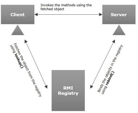 tutorial java rmi pdf java rmi quick guide