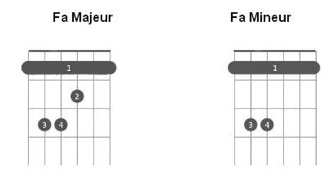 comment réaliser un diagramme en barre comment faire un barr 233 224 la guitare