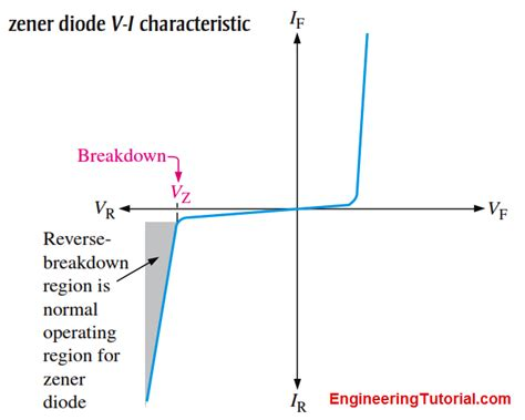 what is the voltage across a zener diode zener diode breakdown characteristics engineering tutorial