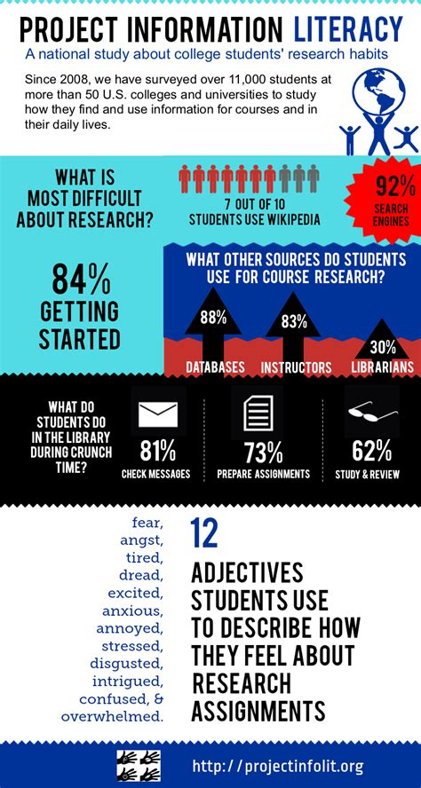 Free To Find S Information How College Students Find And Use Information Infographic Social Media In Higher