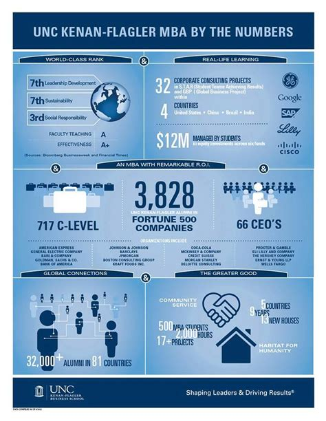 Unc Kenan Flagler Mba Statistics by Mba Information Sessions Fit For A Future King