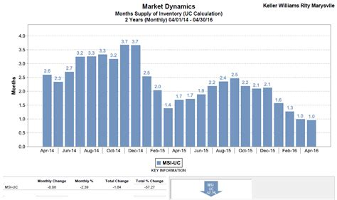 May Housing Update For Snohomish snohomish county real estate news statistics