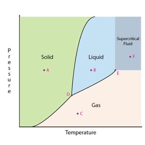 what is a phase diagram what is the meaning of point of water quora