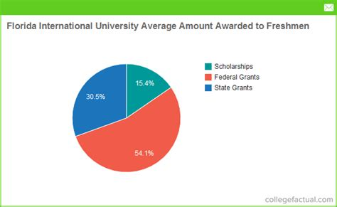 Financial Aid For International Students In Usa For Mba by Financial Aid Options At Florida International