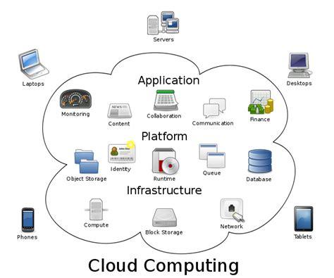it infrastructure diagram tool cloud computing diagram images