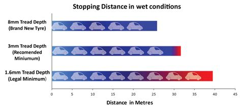 stopping distances in conditions tyres car service salisbury