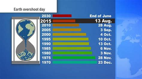 when is days earth overshoot day pushing nature far euronews