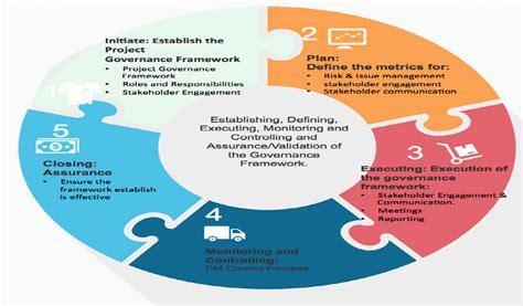 project governance framework template project governance
