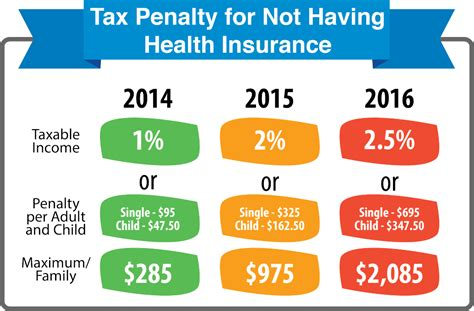are you penalized for not having federal taxes withheld what s the penalty for not having health insurance
