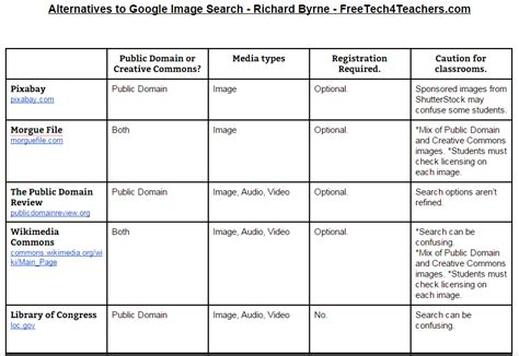 free chart tools free technology for teachers 10 charts comparing popular