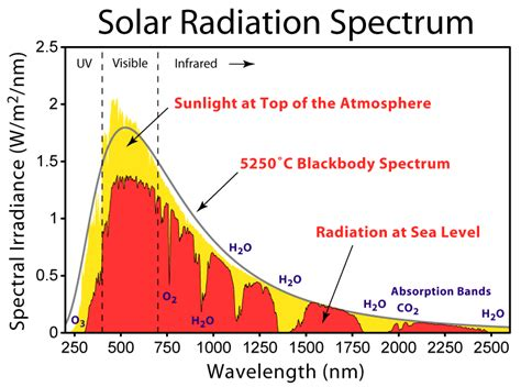 solar and infrared radiation measurements energy and the environment books is the heat i feel when i a bonfire transmitted to me