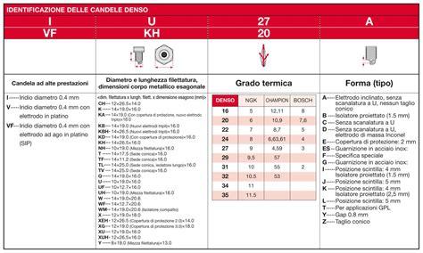 tabella candele ngk candele accensione tabella comparativa idee immagine di