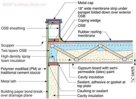 flat roof section detail cross section of a flat rubber roof roofing faqs