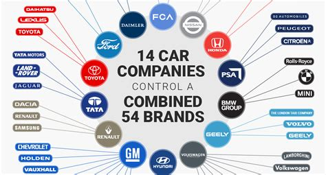 What Companies Does Ford Own by How Many Companies Does Volkswagen Own 2017 2018 2019