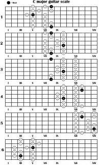 Displaying 20 gt images for pentatonic blues scale guitar