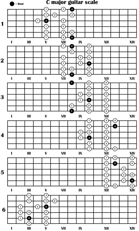 pattern c major scale c major guitar scale in 6 positions patterns guitar for