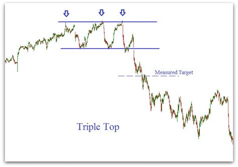 pattern day trader investopedia stock chart patterns patterns gallery