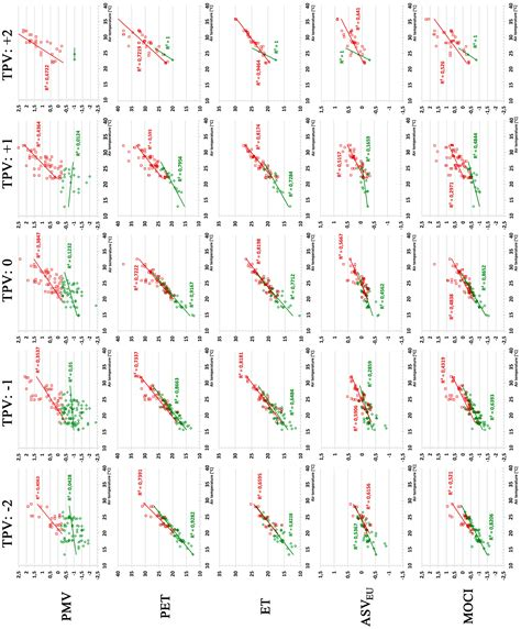 indices of thermal comfort energies free full text thermal perception in the