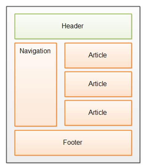how to use section tag in html5 how to use section in html5 28 images html5 article