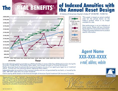 Pdf Indexed Annuities by Home Www Gatewayfinancialretirement
