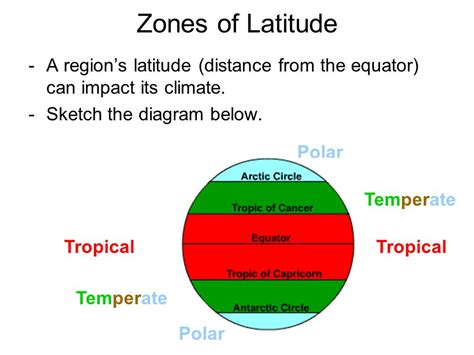 diagram of the equator what factors contribute to a region s climate ppt