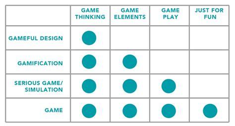 game design terminology create engage educate