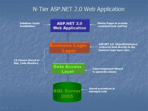 learning asp net 2 0 build modern web apps with asp net 2 0 mvc and ef 2 books n tier web applications using asp net 2 0 and sql server 2005