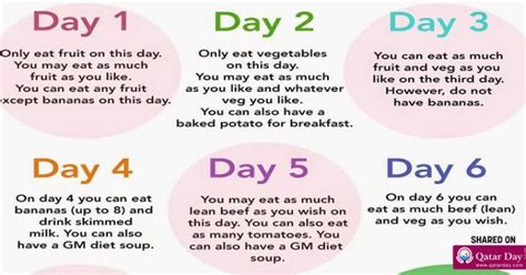 7 Day Fruit Veggie Detox by The Most Wanted Diet In 2017 Minus 7 Kg In 7 Days