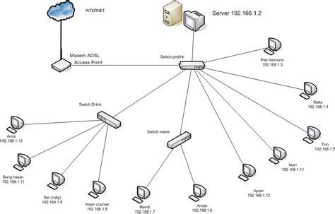 membuat jaringan wifi rt rw jaringan rt rw net teknik komputer dan jaringan