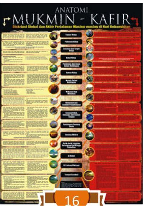 Poster Dahsyatnya Penciptaan Langit Bum seri ensiklopedia islam anatomi mukmin kafir deskripsi global dan akhir perjalanan masing