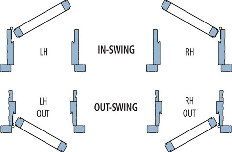 how to figure door swing how do i measure for replacement doors jeld wen blog