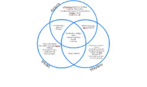 aztec inca venn diagram reinforcing effort and providing recognition by
