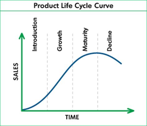 Mba Plc by Product Cycle Mba Wiki