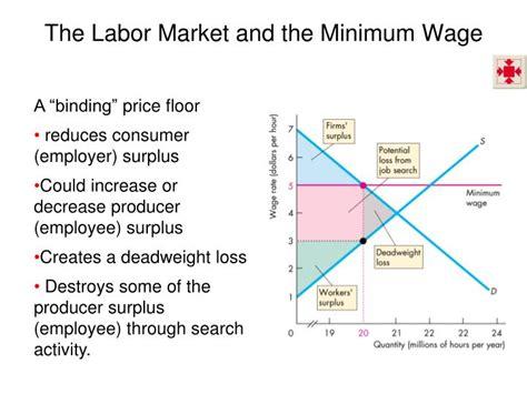 ppt ch 6 markets in powerpoint presentation