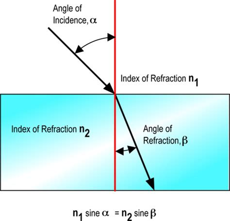 diagram of reflection of light wave motion darren kriebel s pln