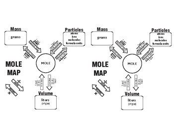 mole map mole map great learning tool chemistry by teamwork toolbox tpt