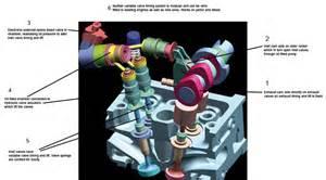Fiat Multiair System Tomorrow S World Fiat S Multiair Engine Tech By Car Magazine