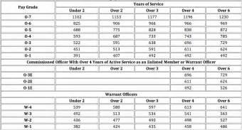 officer pay chart 2016 officer pay chart chart