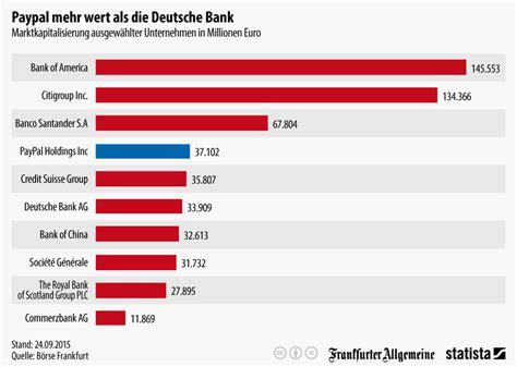 die bank de banking infografik paypal mehr wert als die deutsche bank statista
