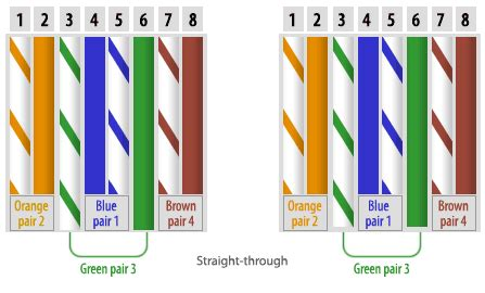cat5 wiring diagram uk