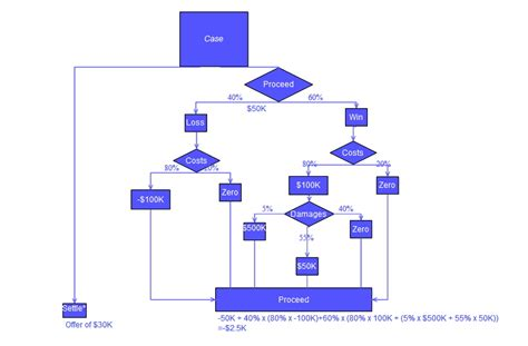 decision tree diagrams decision tree