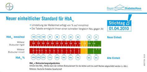 diabeteswerte bis wann normal fasting blood sugar levels chart uk hba1c normalwert low