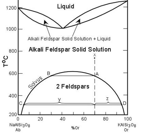 diopside anorthite phase diagram phase diagram of plagioclase feldspars plagioclase