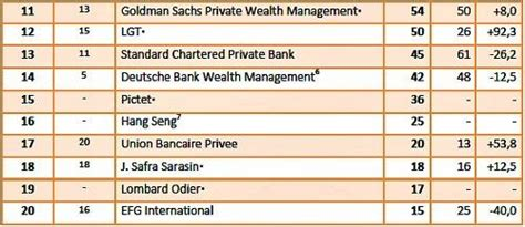 table wealth management wealth managers in aum table 2016