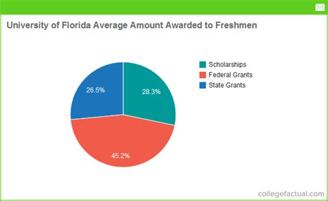Florida Mba Financial Aid by Financial Aid Options At Of Florida Grants
