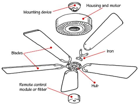 ceiling fan parts how a ceiling fan works