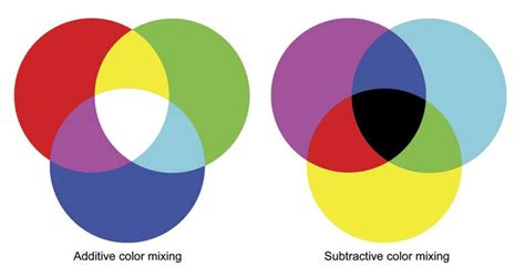 subtractive colors additive and subtractive color mixing tvtechnology